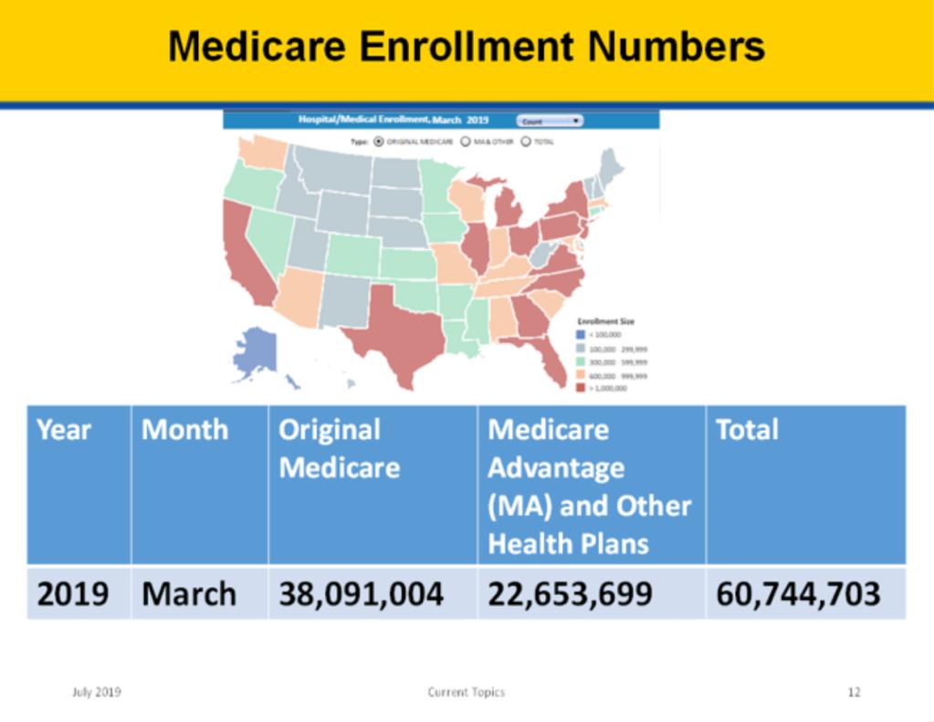 Medicare Enrollment Numbers